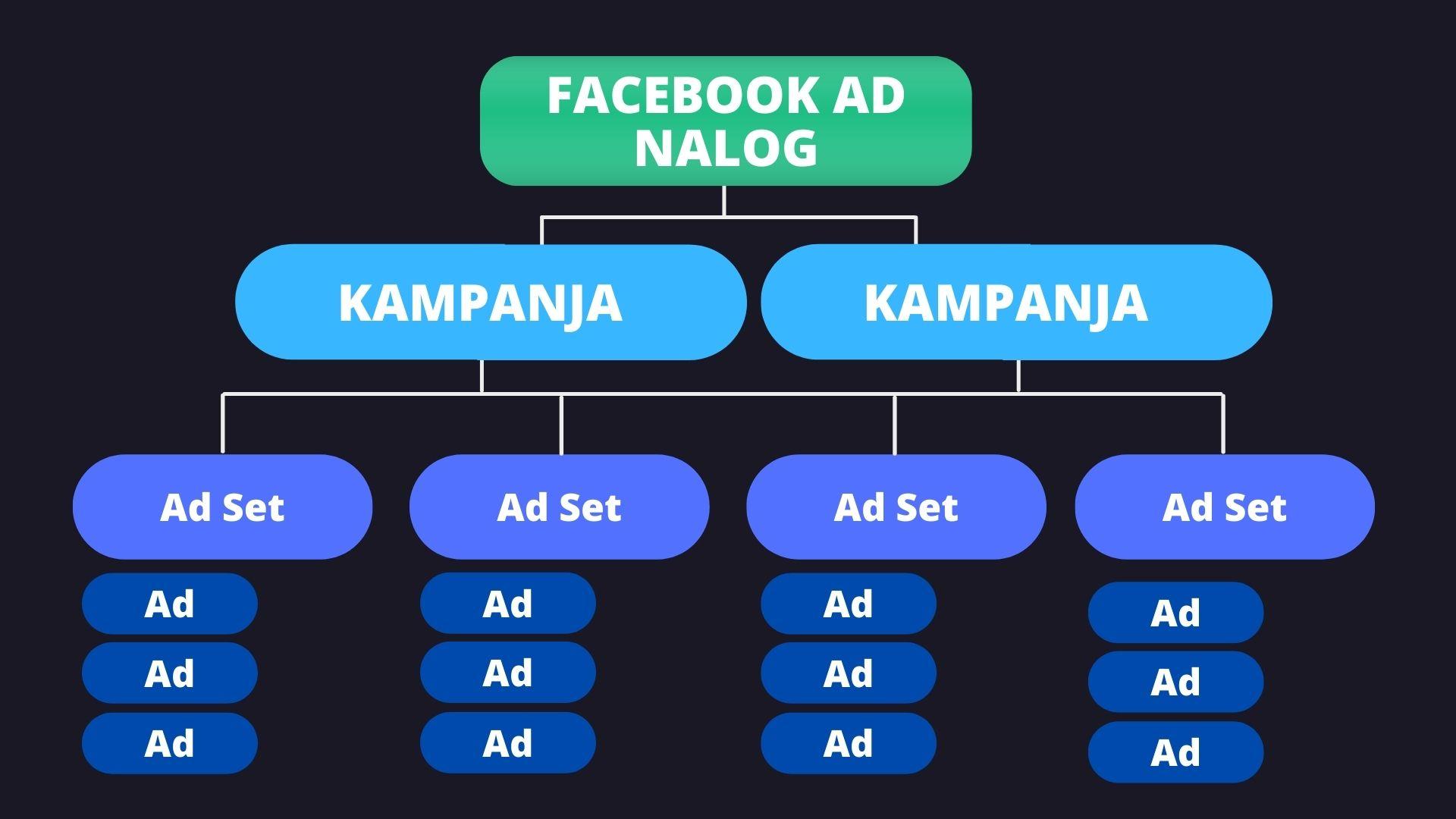 Facebook-ad-nalog