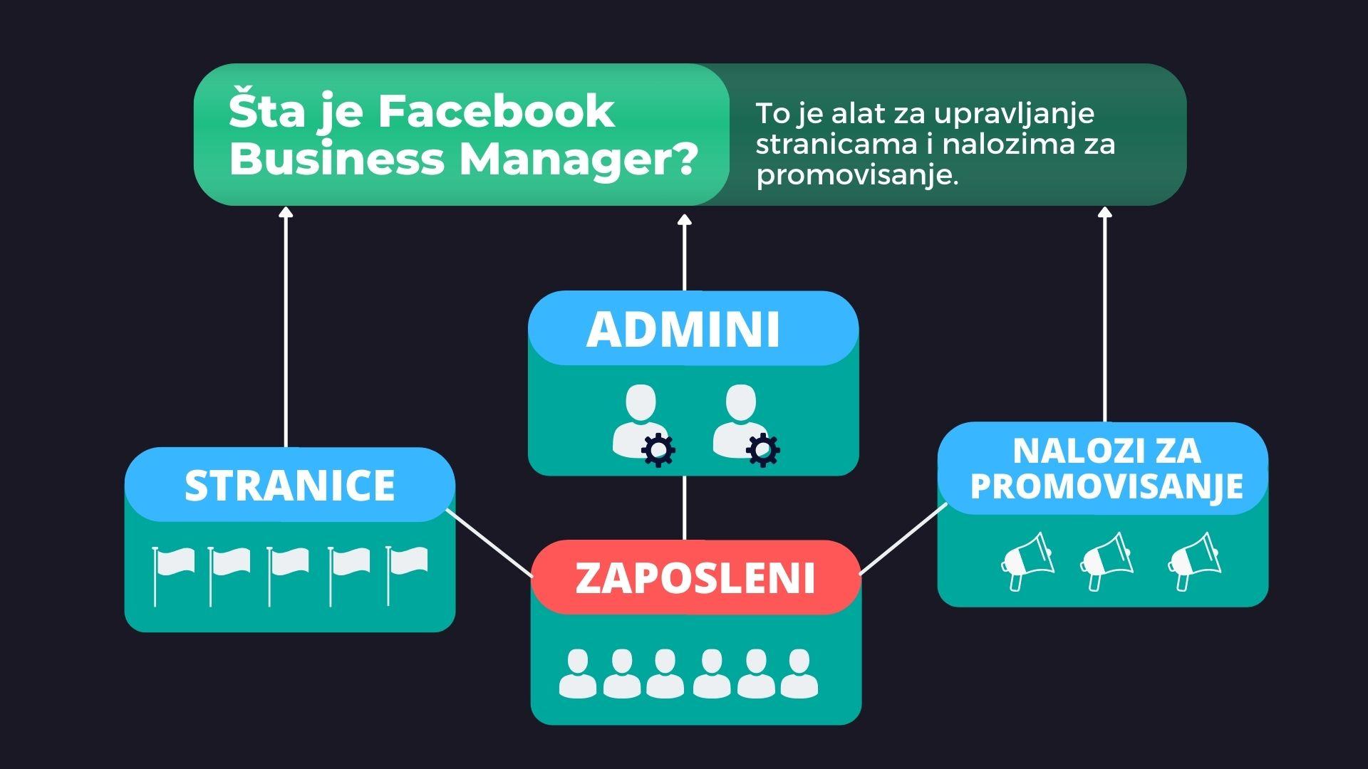Šta je Facebook Business Manager?