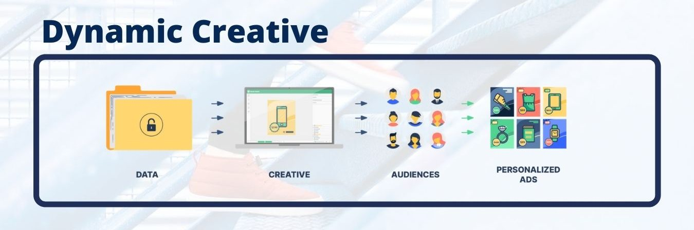 Facebook Ads Manager Dynamic Creative
